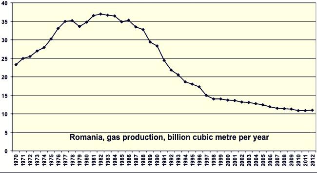 grafic gaze România